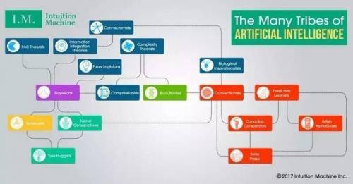 這五大流派你都分不清 還說自己做人工智能?